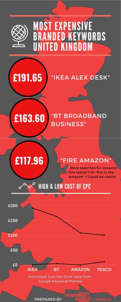 Most expensive branded keywords UK